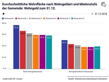 Durchschnittliche Wohnfläche nach Wohngeldart und Mietenstufe der Gemeinde: Wohngeld zum 31.12.