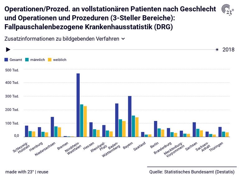 Operationen/Prozed. an vollstationären Patienten nach Geschlecht und Operationen und Prozeduren (3-Steller Bereiche): Fallpauschalenbezogene Krankenhausstatistik (DRG)