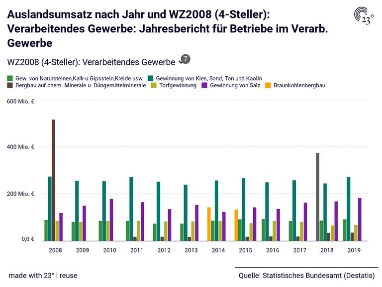 Auslandsumsatz nach Jahr und WZ2008 (4-Steller): Verarbeitendes Gewerbe: Jahresbericht für Betriebe im Verarb. Gewerbe