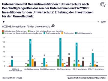 Unternehmen mit Gesamtinvestitionen f.Umweltschutz nach Beschäftigtengrößenklassen der Unternehmen und WZ2003: Investitionen für den Umweltschutz: Erhebung der Investitionen für den Umweltschutz