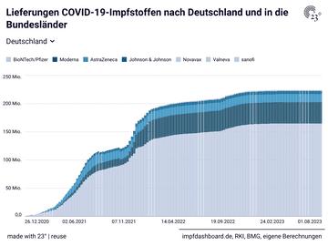 Lieferungen COVID-19-Impfstoffen nach Deutschland und in die Bundesländer