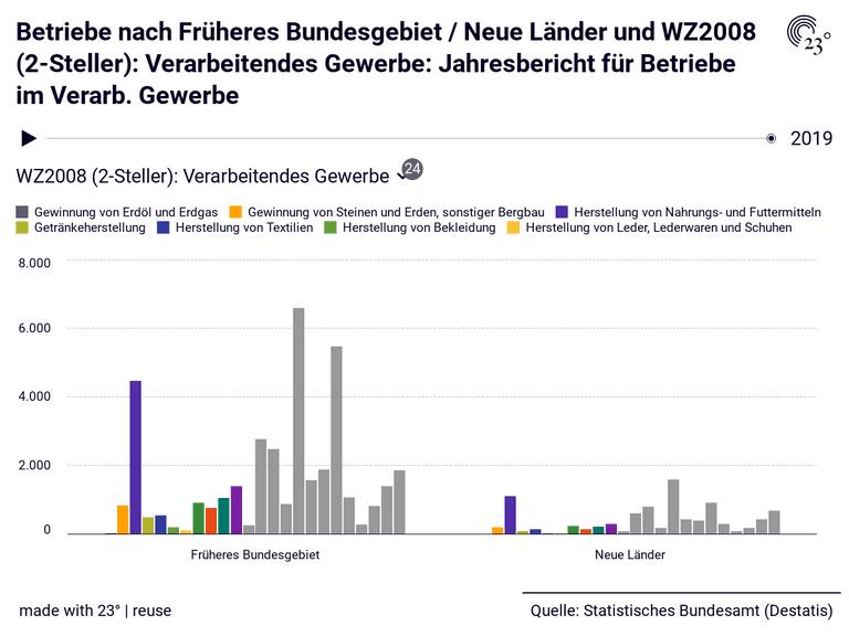 Betriebe nach Früheres Bundesgebiet / Neue Länder und WZ2008 (2-Steller): Verarbeitendes Gewerbe: Jahresbericht für Betriebe im Verarb. Gewerbe
