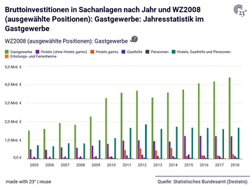 Bruttoinvestitionen in Sachanlagen nach Jahr und WZ2008 (ausgewählte Positionen): Gastgewerbe: Jahresstatistik im Gastgewerbe