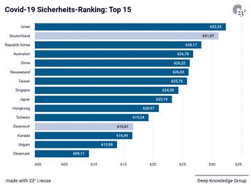 Covid-19 Sicherheits-Ranking: Top 15