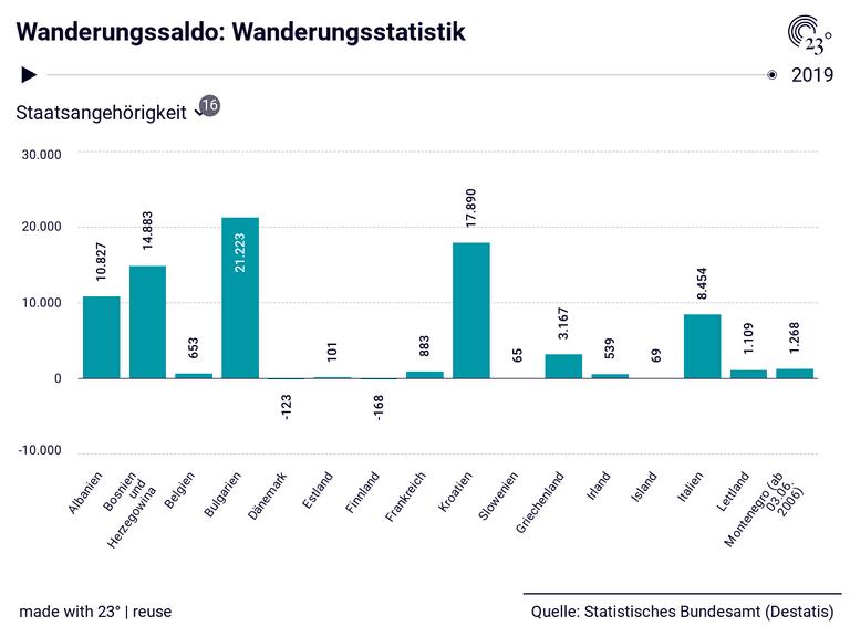 Wanderungssaldo: Wanderungsstatistik