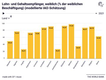 Lohn- und Gehaltsempfänger, weiblich (% der weiblichen Beschäftigung) (modellierte IAO-Schätzung)