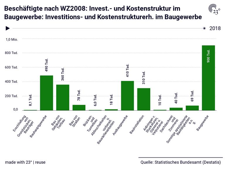 Beschäftigte nach WZ2008: Invest.- und Kostenstruktur im Baugewerbe: Investitions- und Kostenstrukturerh. im Baugewerbe