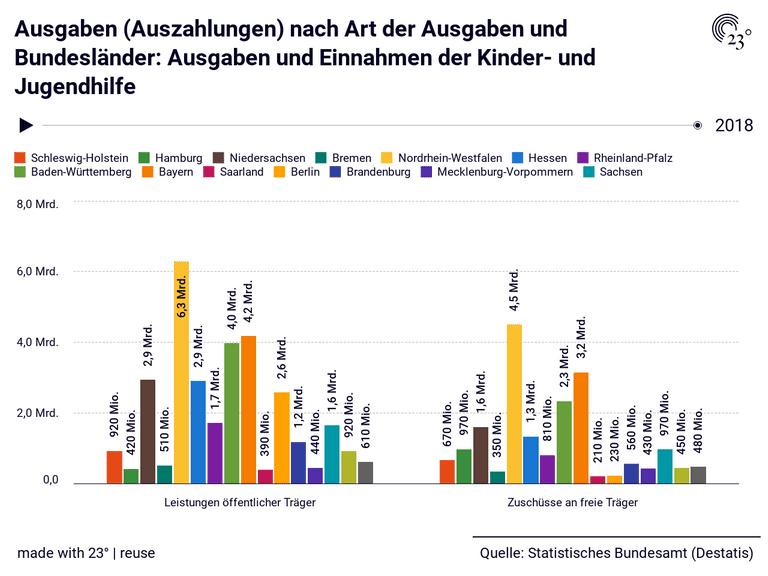 Ausgaben (Auszahlungen) nach Art der Ausgaben und Bundesländer: Ausgaben und Einnahmen der Kinder- und Jugendhilfe