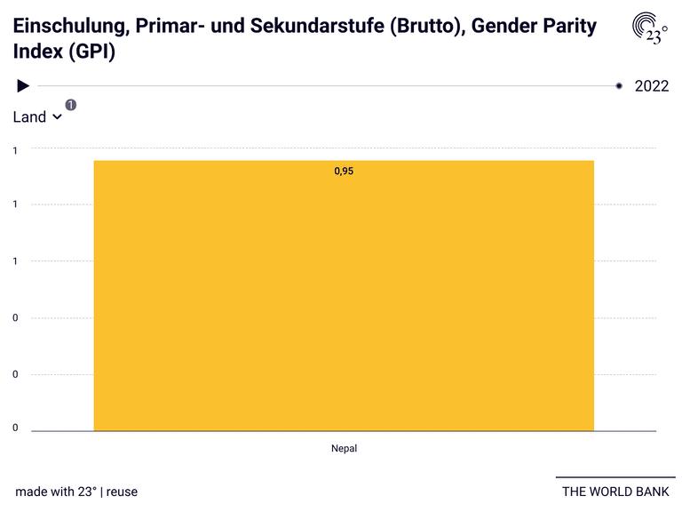 Einschulung, Primar- und Sekundarstufe (Brutto), Gender Parity Index (GPI)