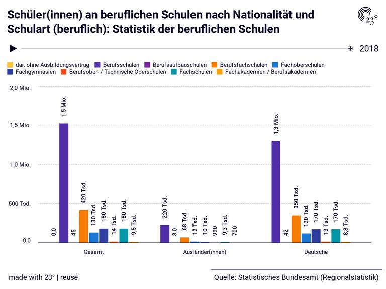 Schüler(innen) an beruflichen Schulen nach Nationalität und Schulart (beruflich): Statistik der beruflichen Schulen