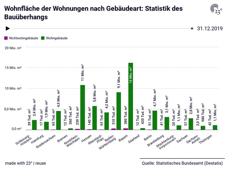 Wohnfläche der Wohnungen nach Gebäudeart: Statistik des Bauüberhangs