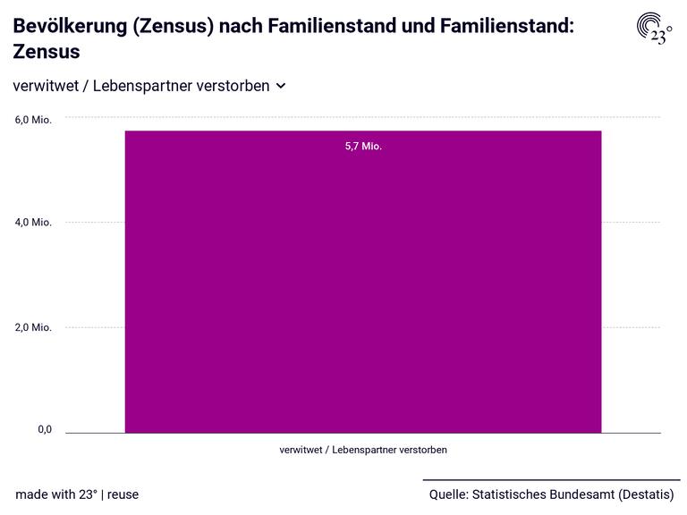 Bevölkerung (Zensus) nach Familienstand und Familienstand: Zensus