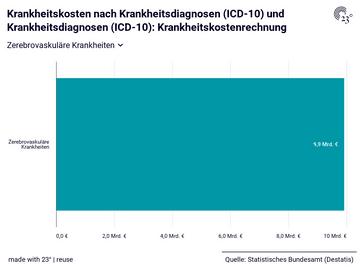 Krankheitskosten nach Krankheitsdiagnosen (ICD-10) und Krankheitsdiagnosen (ICD-10): Krankheitskostenrechnung