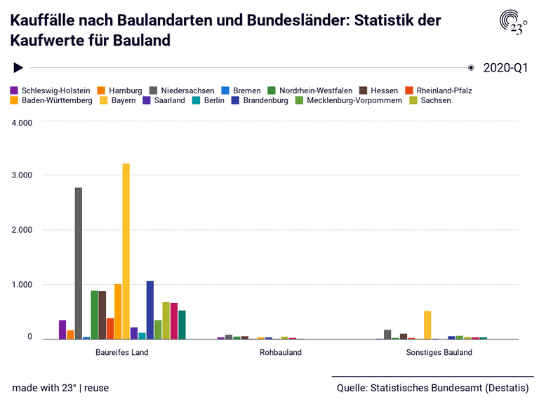 Kauffälle nach Baulandarten und Bundesländer: Statistik der Kaufwerte für Bauland