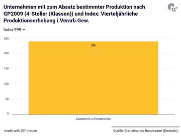 Unternehmen mit zum Absatz bestimmter Produktion nach GP2009 (4-Steller (Klassen)) und Index: Vierteljährliche Produktionserhebung i.Verarb.Gew.