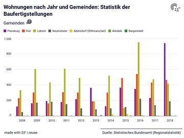 Wohnungen nach Jahr und Gemeinden: Statistik der Baufertigstellungen