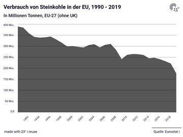 Verbrauch von Steinkohle in der EU, 1990 - 2019