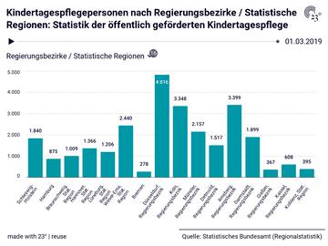 Kindertagespflegepersonen nach Regierungsbezirke / Statistische Regionen: Statistik der öffentlich geförderten Kindertagespflege