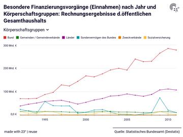Besondere Finanzierungsvorgänge (Einnahmen) nach Jahr und Körperschaftsgruppen: Rechnungsergebnisse d.öffentlichen Gesamthaushalts