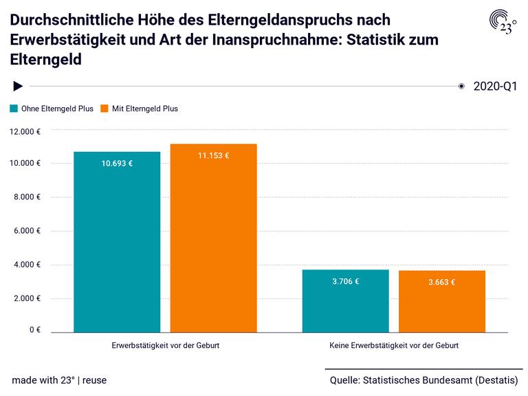 Durchschnittliche Höhe des Elterngeldanspruchs nach Erwerbstätigkeit und Art der Inanspruchnahme: Statistik zum Elterngeld