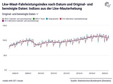 Lkw-Maut-Fahrleistungsindex nach Datum und Original- und bereinigte Daten: Indizes aus der Lkw-Mauterhebung