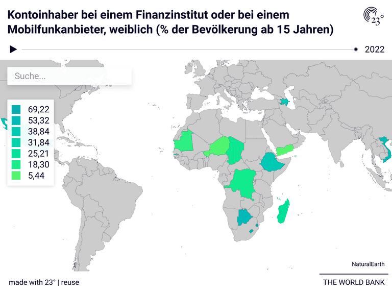 Kontoinhaber bei einem Finanzinstitut oder bei einem Mobilfunkanbieter, weiblich (% der Bevölkerung ab 15 Jahren)