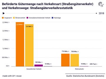 Beförderte Gütermenge nach Verkehrsart (Straßengüterverkehr) und Verkehrswege: Straßengüterverkehrsstatistik