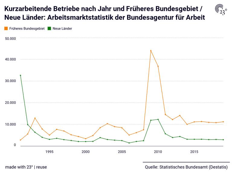 Kurzarbeitende Betriebe nach Jahr und Früheres Bundesgebiet / Neue Länder: Arbeitsmarktstatistik der Bundesagentur für Arbeit