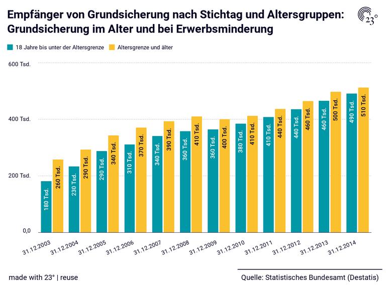 Empfänger von Grundsicherung nach Stichtag und Altersgruppen: Grundsicherung im Alter und bei Erwerbsminderung