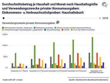 Durchschnittsbetrag je Haushalt und Monat nach Haushaltsgröße und Verwendungszwecke privater Konsumausgaben: Einkommens- u.Verbrauchsstichproben: Haushaltsbuch