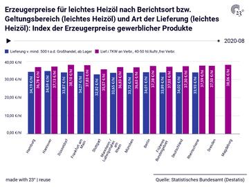 Erzeugerpreise für leichtes Heizöl nach Berichtsort bzw. Geltungsbereich (leichtes Heizöl) und Art der Lieferung (leichtes Heizöl): Index der Erzeugerpreise gewerblicher Produkte