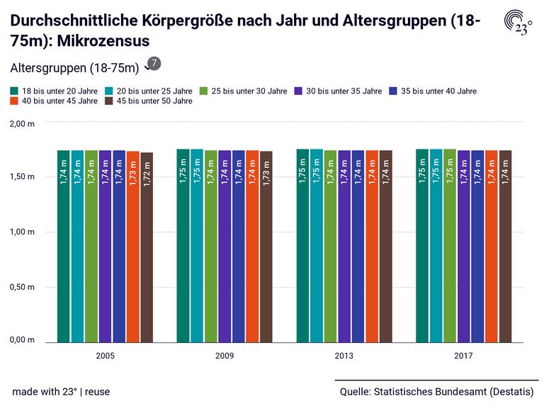 Durchschnittliche Körpergröße nach Jahr und Altersgruppen (18-75m): Mikrozensus