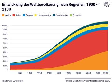 Entwicklung der Weltbevölkerung nach Regionen, 1900 - 2100