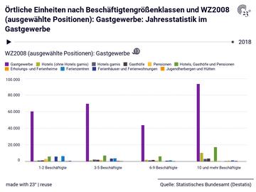 Örtliche Einheiten nach Beschäftigtengrößenklassen und WZ2008 (ausgewählte Positionen): Gastgewerbe: Jahresstatistik im Gastgewerbe