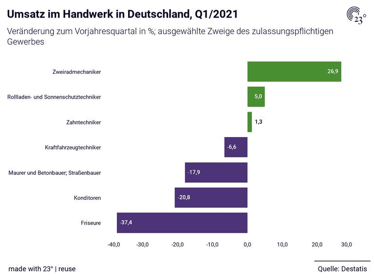 Umsatz im Handwerk in Deutschland, Q1/2021