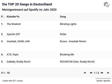 Die TOP 20 Songs in Deutschland