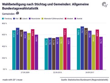 Wahlbeteiligung nach Stichtag und Gemeinden: Allgemeine Bundestagswahlstatistik