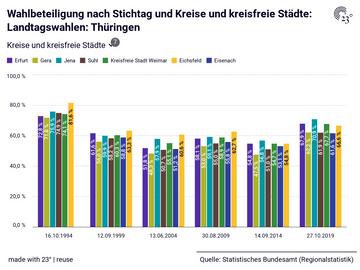 Wahlbeteiligung nach Stichtag und Kreise und kreisfreie Städte: Landtagswahlen: Thüringen