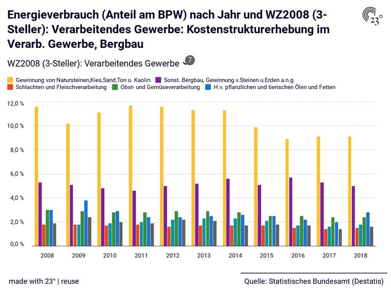 Energieverbrauch (Anteil am BPW) nach Jahr und WZ2008 (3-Steller): Verarbeitendes Gewerbe: Kostenstrukturerhebung im Verarb. Gewerbe, Bergbau