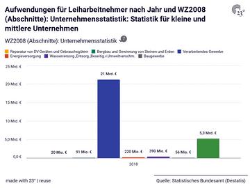 Aufwendungen für Leiharbeitnehmer nach Jahr und WZ2008 (Abschnitte): Unternehmensstatistik: Statistik für kleine und mittlere Unternehmen