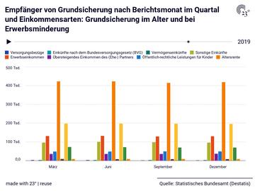 Empfänger von Grundsicherung nach Berichtsmonat im Quartal und Einkommensarten: Grundsicherung im Alter und bei Erwerbsminderung