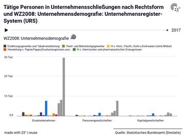 Tätige Personen in Unternehmensschließungen nach Rechtsform und WZ2008: Unternehmensdemografie: Unternehmensregister-System (URS)