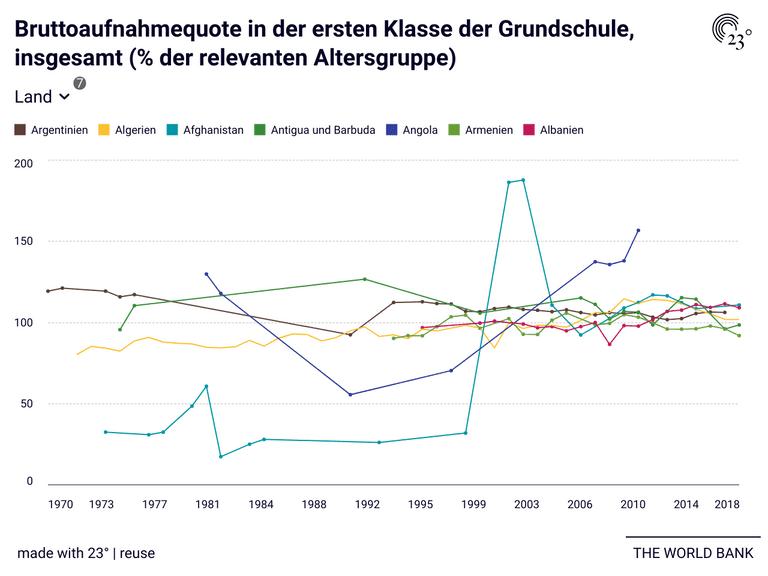 Bruttoaufnahmequote in der ersten Klasse der Grundschule, insgesamt (% der relevanten Altersgruppe)