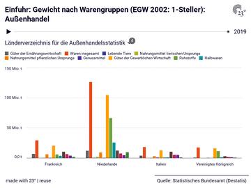 Einfuhr: Gewicht nach Warengruppen (EGW 2002: 1-Steller): Außenhandel
