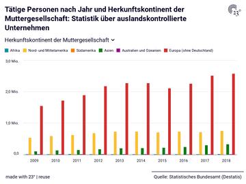 Tätige Personen nach Jahr und Herkunftskontinent der Muttergesellschaft: Statistik über auslandskontrollierte Unternehmen