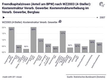 Fremdkapitalzinsen (Anteil am BPW) nach WZ2003 (4-Steller): Kostenstruktur Verarb. Gewerbe: Kostenstrukturerhebung im Verarb. Gewerbe, Bergbau