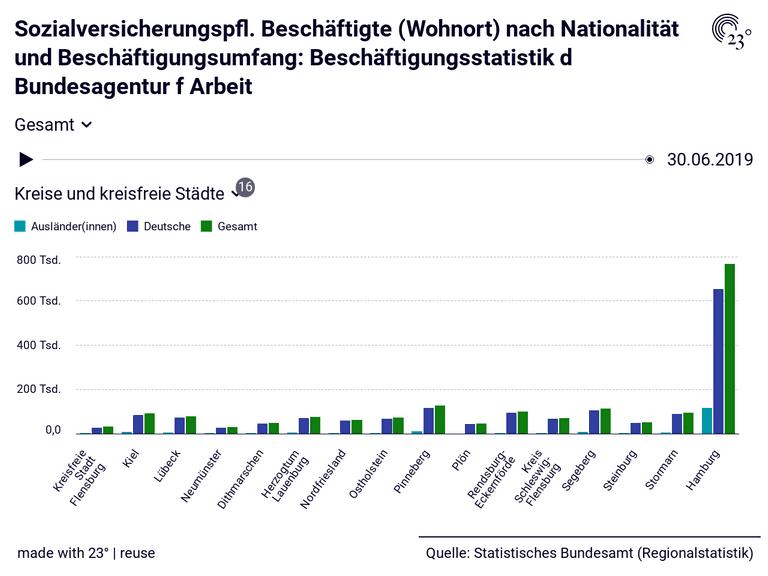 Sozialversicherungspfl. Beschäftigte (Wohnort) nach Nationalität und Beschäftigungsumfang: Beschäftigungsstatistik d Bundesagentur f Arbeit