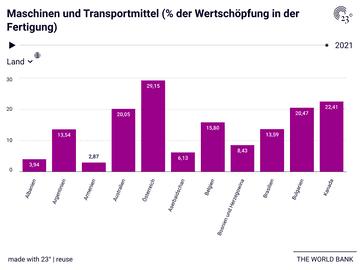 Maschinen und Transportmittel (% der Wertschöpfung in der Fertigung)