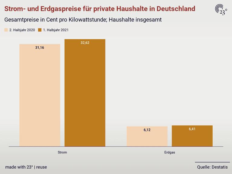 Strom- und Erdgaspreise für private Haushalte in Deutschland