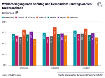 Wahlbeteiligung nach Stichtag und Gemeinden: Landtagswahlen: Niedersachsen